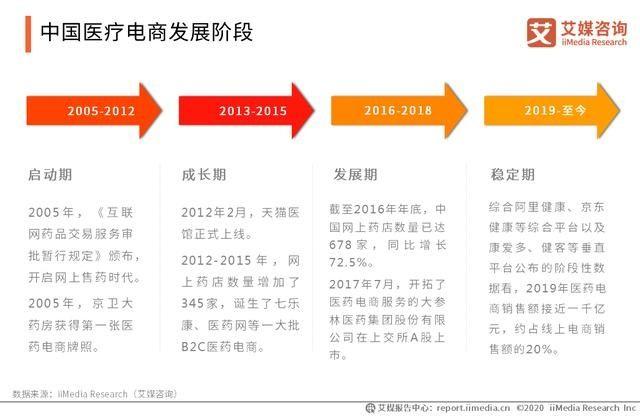 潍坊正规中国医疗保健电商批发价格是多少